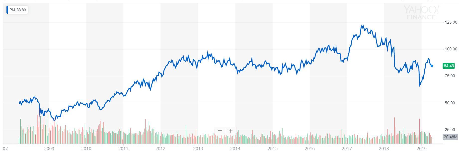 フィリップ・モリス(PM)の株価推移