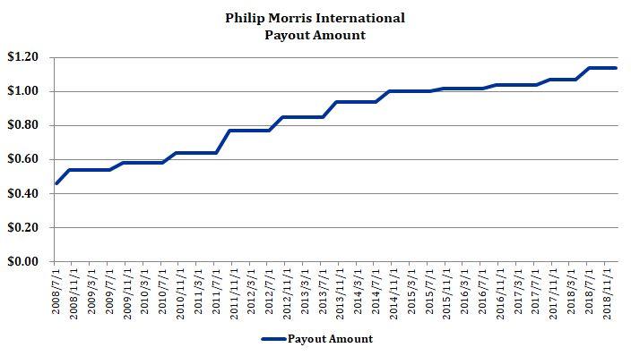 フィリップ・モリス(PM)の配当金額(四半期ごと)