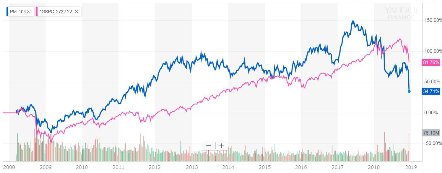フィリップ・モリス(PM) VS S&P500