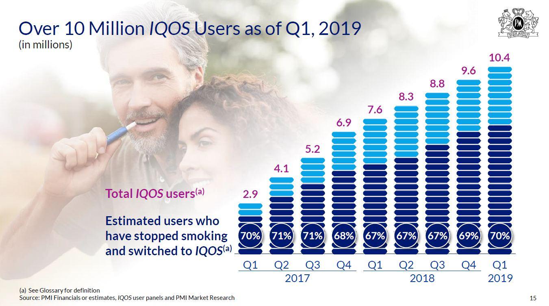 アイコスユーザーの推移(Q1, 2019)