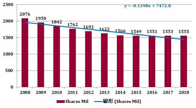 フィリップ・モリス(PM)の発行済株式数