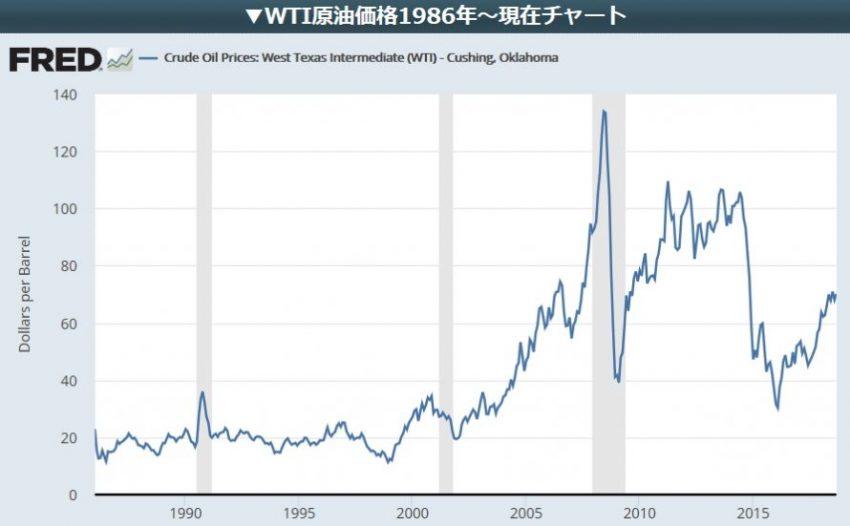 WTI原油価格推移(1986年~)