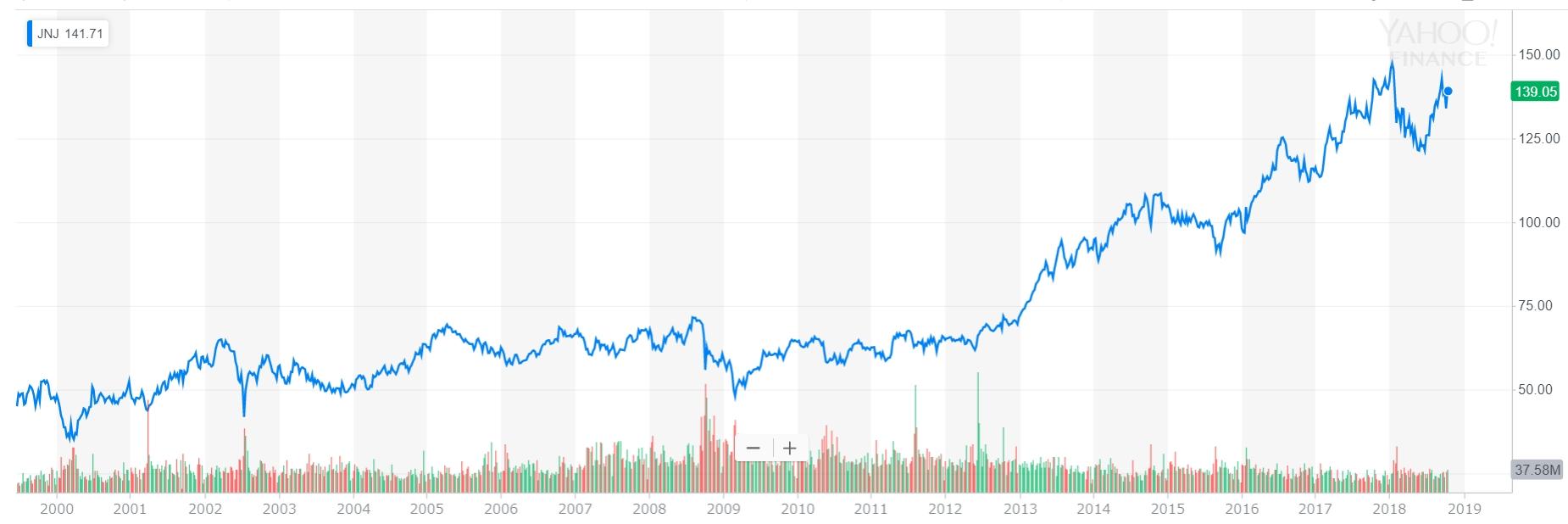 ジョンソン・エンド・ジョンソンの株価