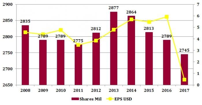 ジョンソン・エンド・ジョンソンの発行済株式数