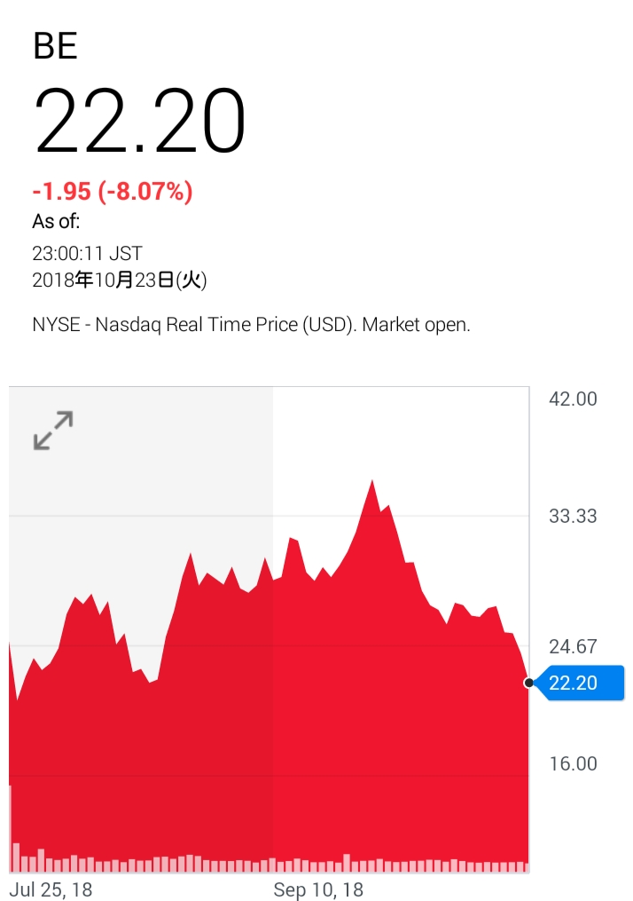 ブルーム・エナジーの株価
