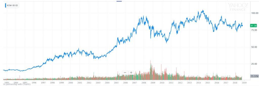 エクソン・モービルの株価推移