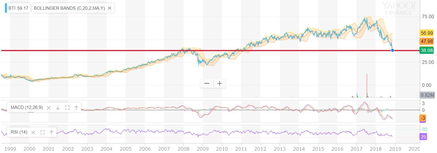 ブリティッシュ・アメリカン・タバコの株価