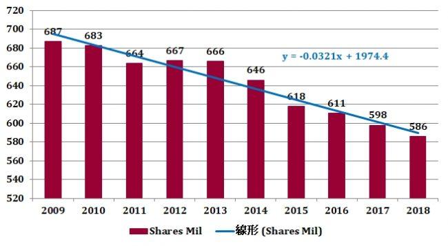 ゼネラル・ミルズの発行済株式数