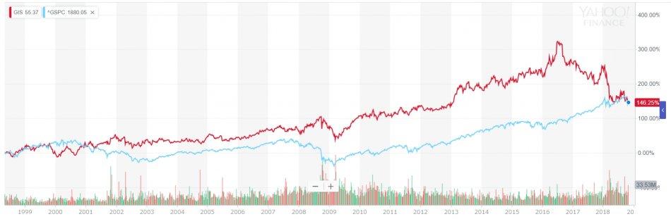 ゼネラル・ミルズ VS S&P500 株価