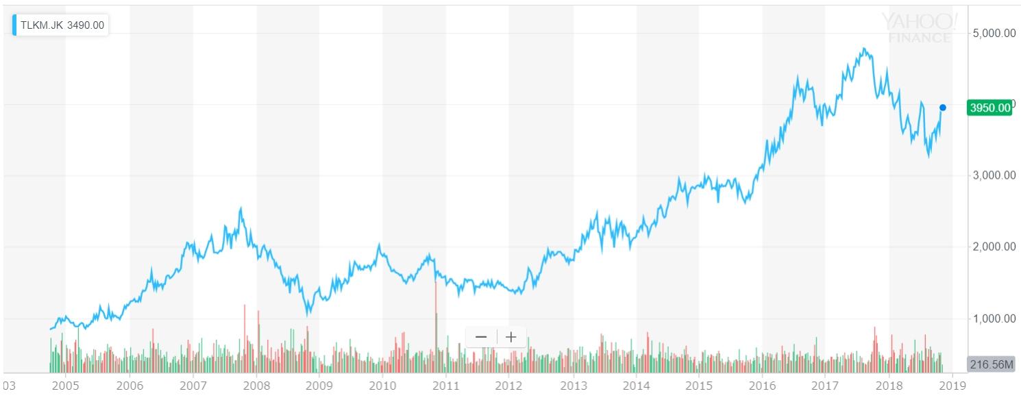 テレコムニカシ・インドネシアの株価