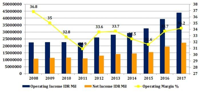 テレコムニカシ・インドネシアの営業利益・純利益・営業利益率