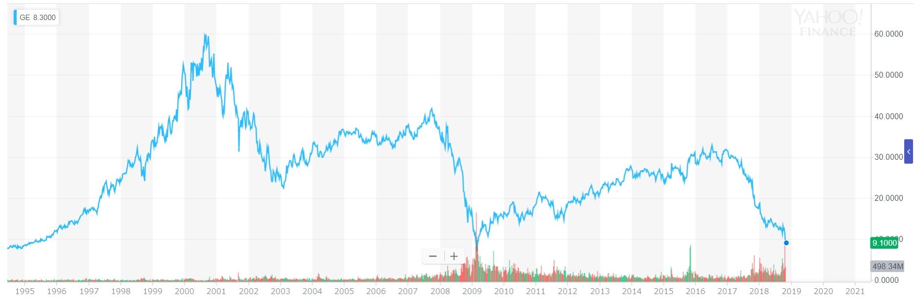 GEの株価