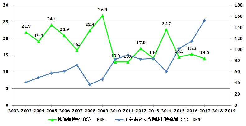 クラレの過去15年のEPSとPERの推移