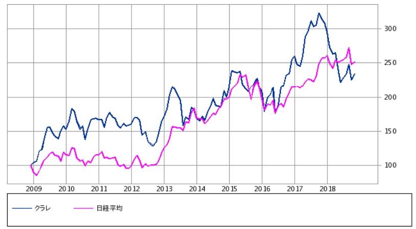クラレ vs 日経平均株価