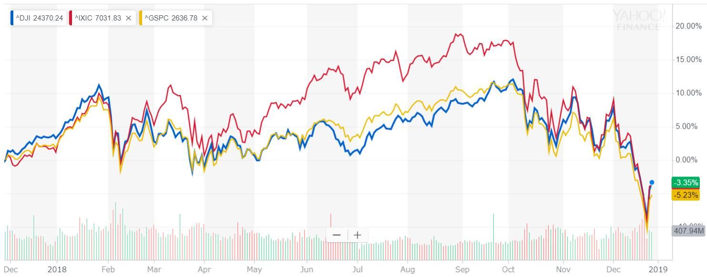 ダウ vs NASDAQ vs S&P500 2018年チャート