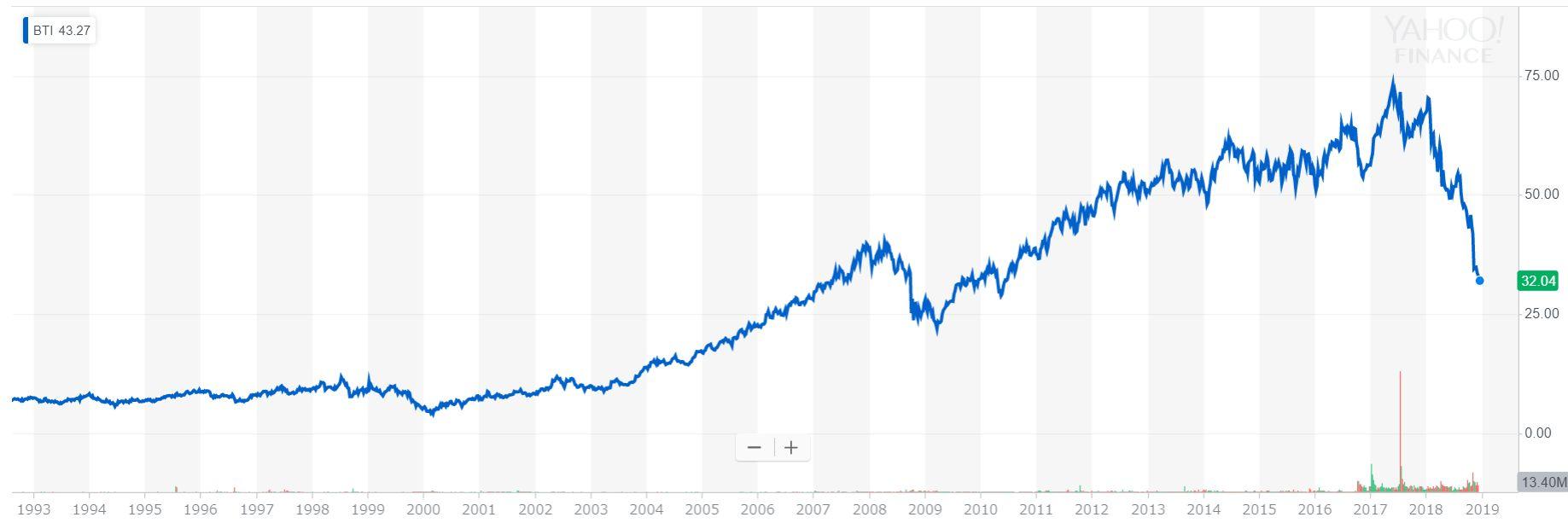 ブリティッシュ・アメリカン・タバコ(BTI)の株価(1993年~2018年)