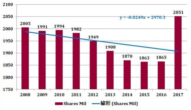 ブリティッシュ・アメリカン・タバコ(BTI)の発行済株式数