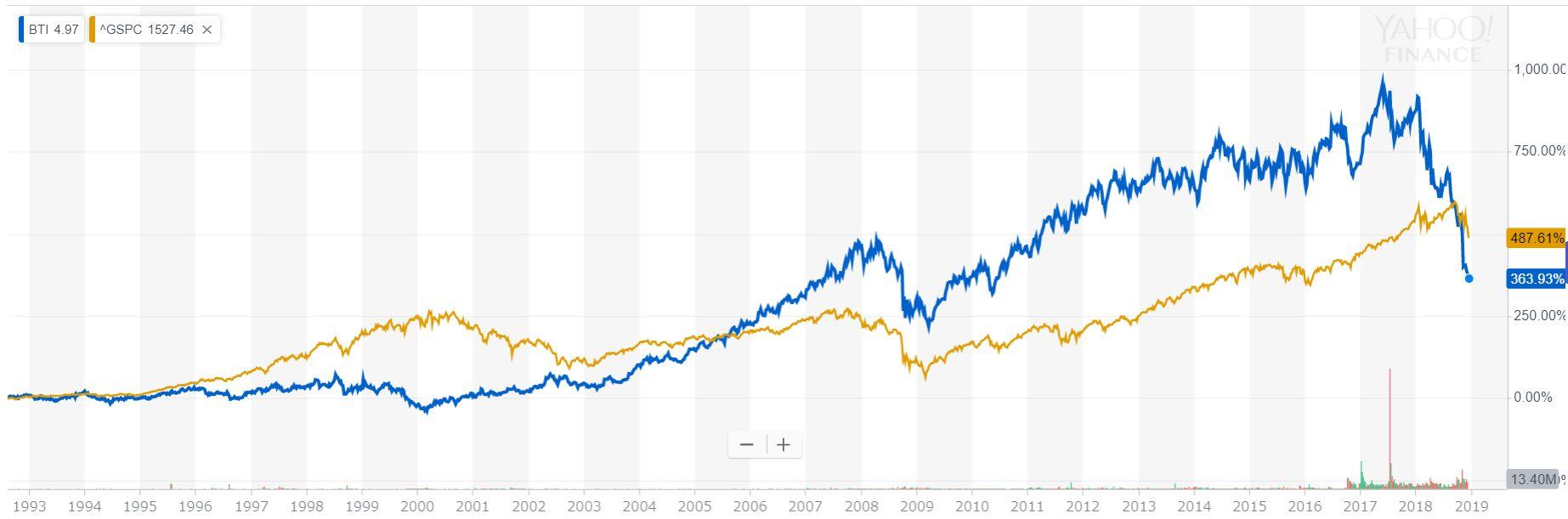ブリティッシュ・アメリカン・タバコ(BTI) vs  S&P500(1993年~2018年)