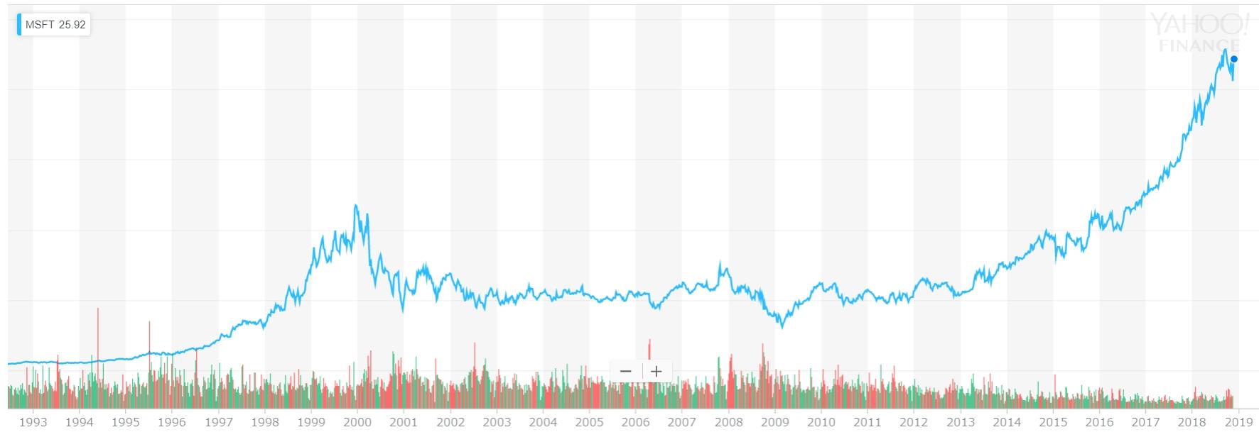 マイクロソフトの株価