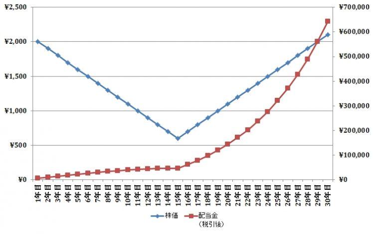 持株会での積立シミュレーション(グラフ)