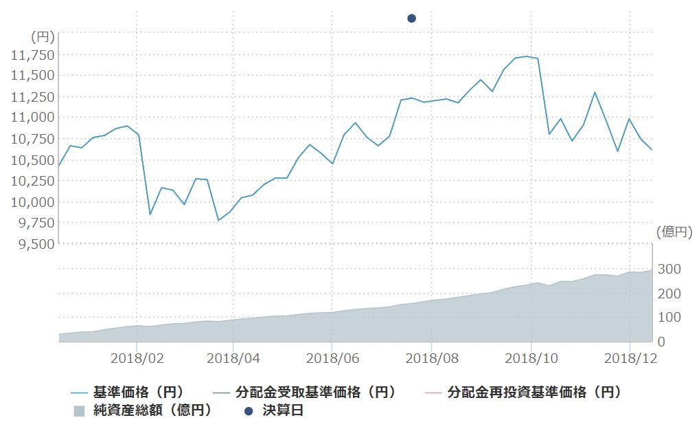 楽天VTIの基準価額推移と純資産残高