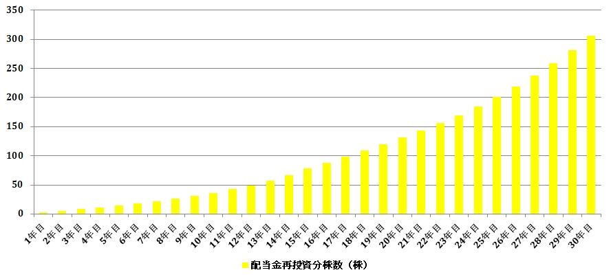 配当金再投資による保有株の積み増しグラフ