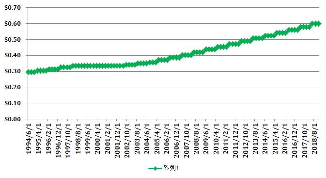 サザン(SO)の配当履歴(1994年~)グラフ