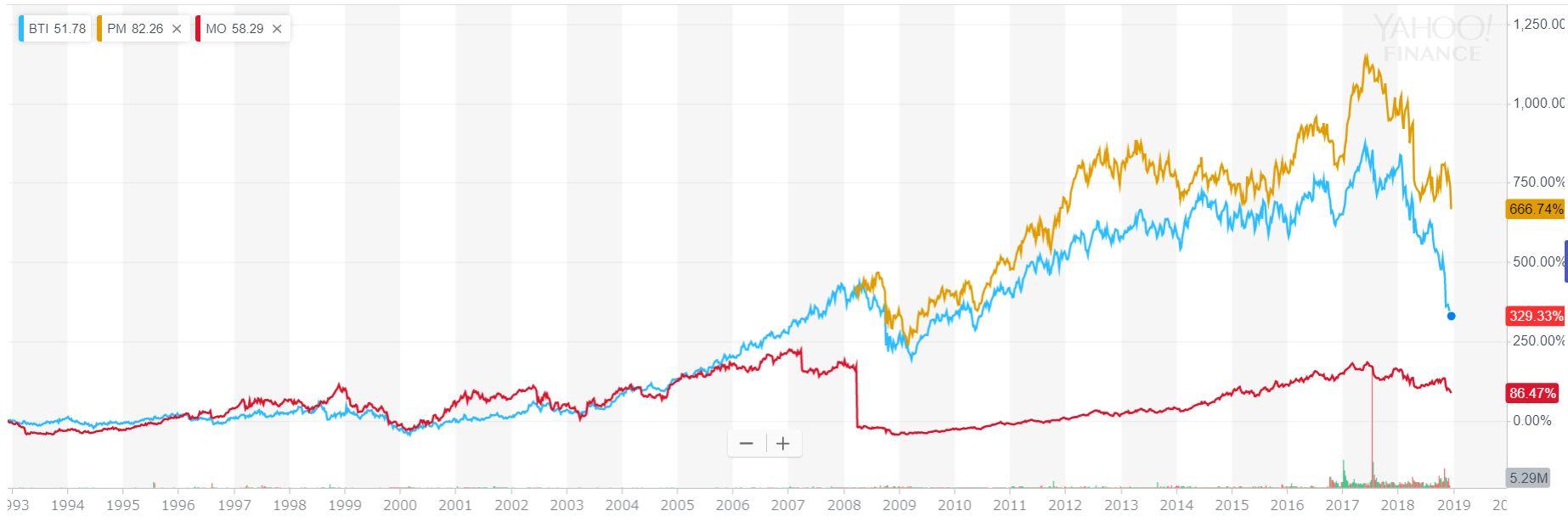 タバコ銘柄の株価比較
