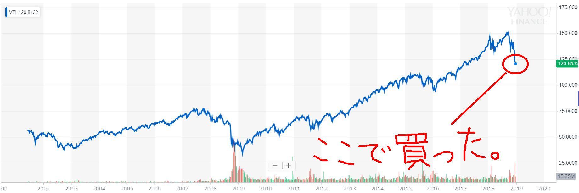 Vanguard Total Stock Market ETF(VTI)設定来のチャート