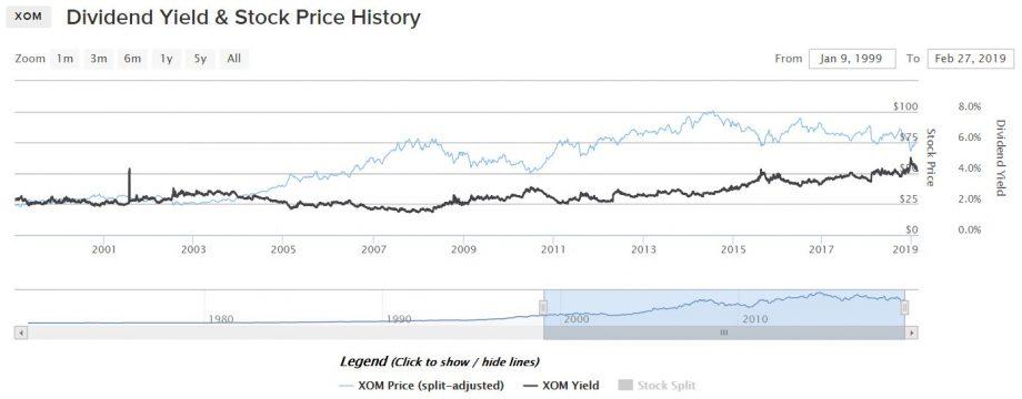 エクソン・モービル:2000年からの配当利回り