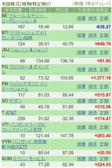 米国株損益状況