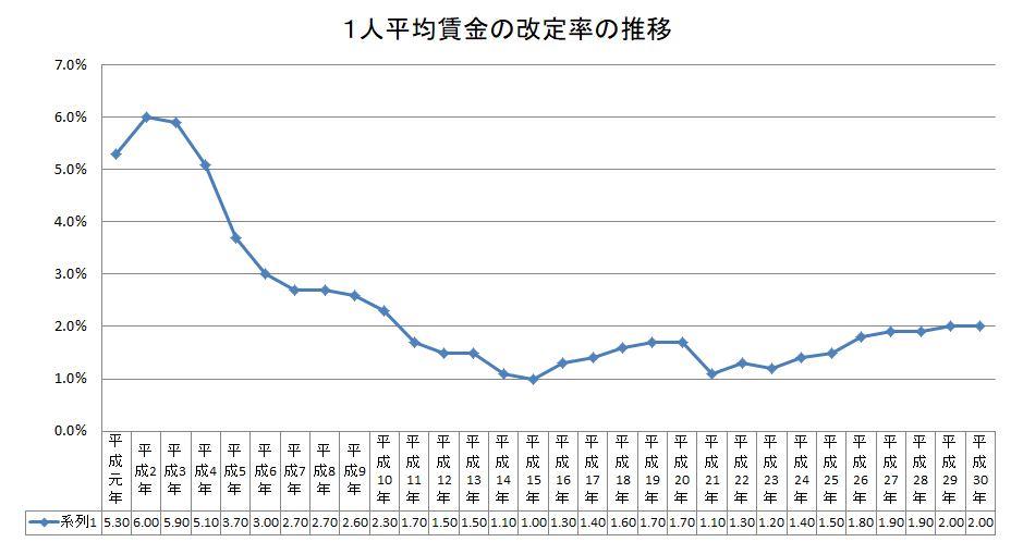 1人平均賃金の改定率の推移