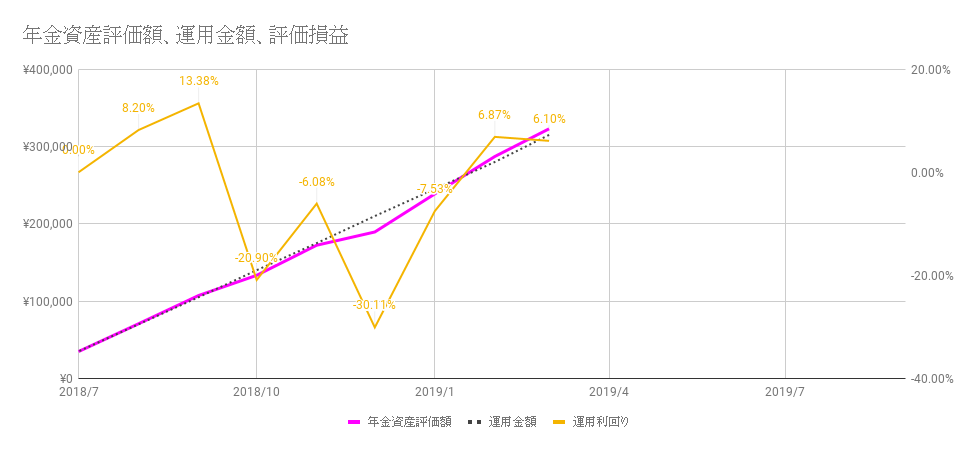 確定拠出年金の成績(2019年3月)