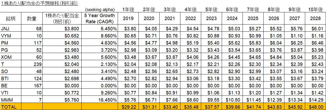1株あたり配当金の予想推移(税引前)
