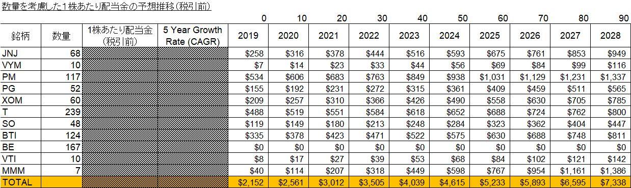 数量を考慮した1株あたり配当金の予想推移(税引前)