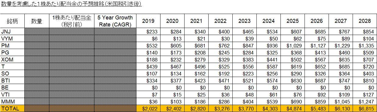 数量を考慮した1株あたり配当金の予想推移(米国税引き後)