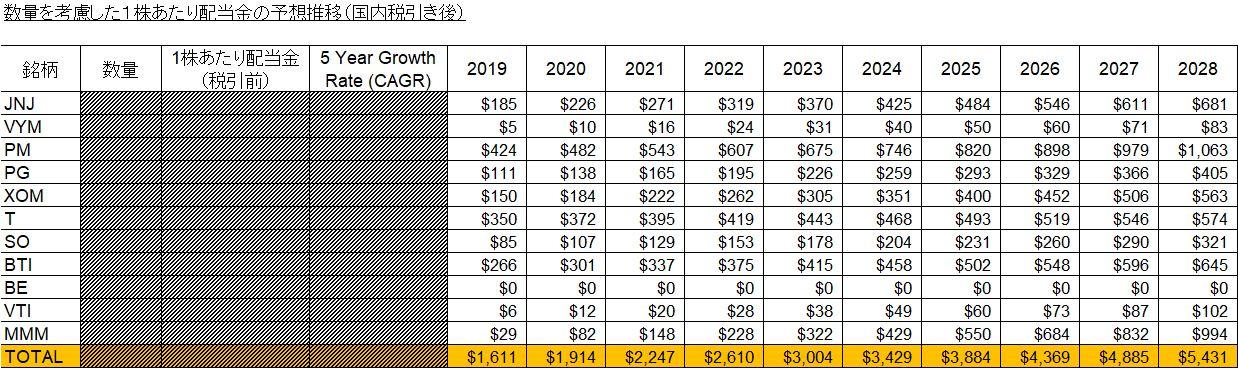 数量を考慮した1株あたり配当金の予想推移(国内税引き後)