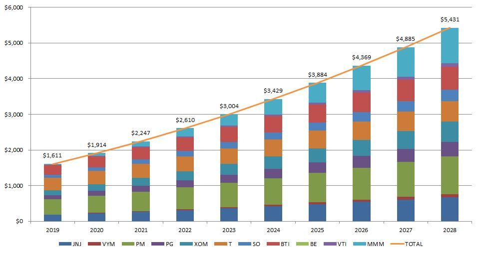 数量を考慮した1株あたり配当金の予想推移(国内税引き後)グラフ