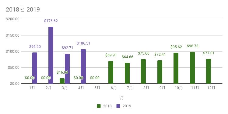 2019年4月までの受取配当金(累計)