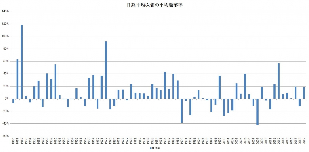日経平均株価の騰落率(1950年から2019年)