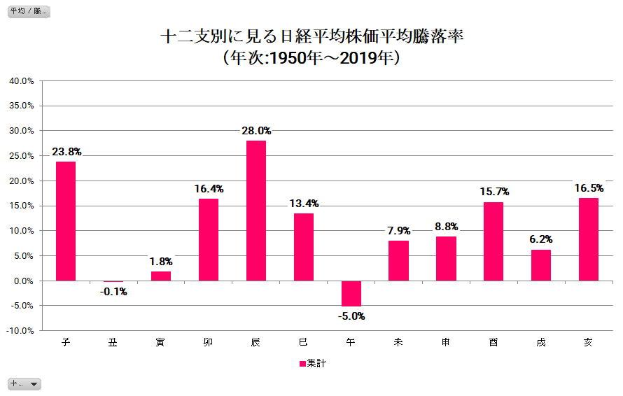 十二支別に見る日経平均株価の平均騰落率(1950年~2019年)