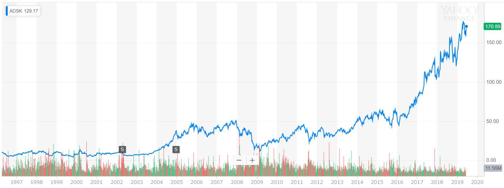 オートデスク(ADSK)の株価(1997年~2019年)