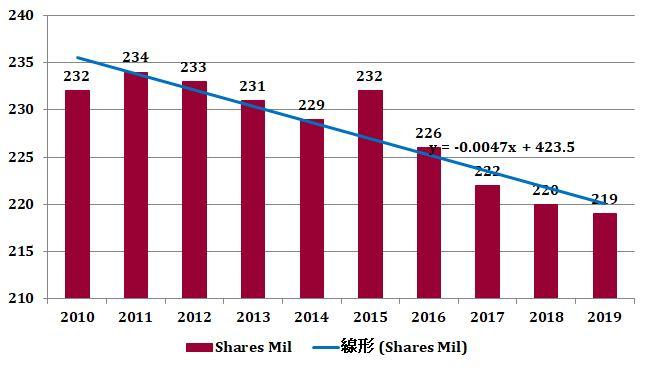 オートデスク(ADSK)の発行済株式数