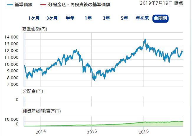 EXE-i 新興国株式ファンドのチャート