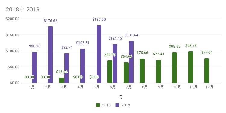 配当金の受け取り状況-2019年7月