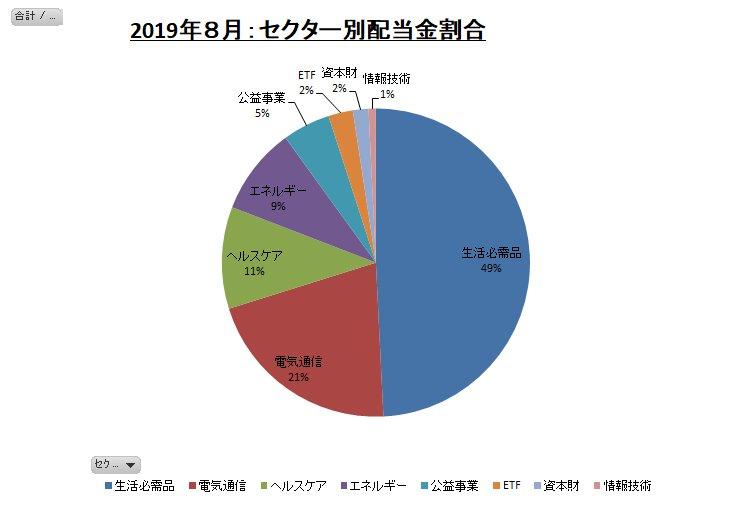 セクター別配当金割合のグラフ(2019年8月)