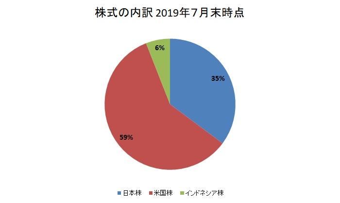 株式の内訳:2019年7月