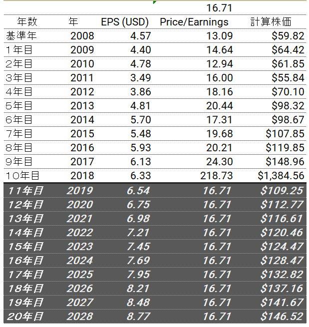 ジョンソン・エンド・ジョンソン(JNJ)の将来の株価予測