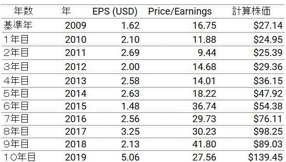 マイクロソフトの2009年から2019年のEPSとPER。