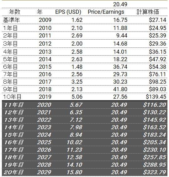10年後(2029年)のマイクロソフトの株価予想